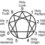 The Enneagram of Holy Ideas: Relationship Help Through Understanding The Loss of Holding, and Uncovering Potentials for Basic Trust.