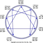 Relationship Intimacy and the Enneagram:  Resource or Stress Points on the Journey to Marriage Satisfaction